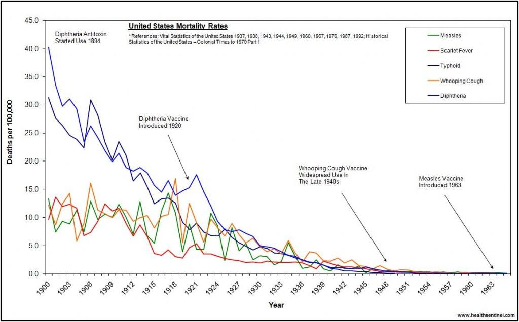 Vaccine-graph-us-deaths-1900-19651-1024x636